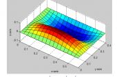 LUẬN VĂN phân tích ảnh hưởng và ứng xử tương tác đa trường trên vật liệu bất đẳng hưởng bằng FEM