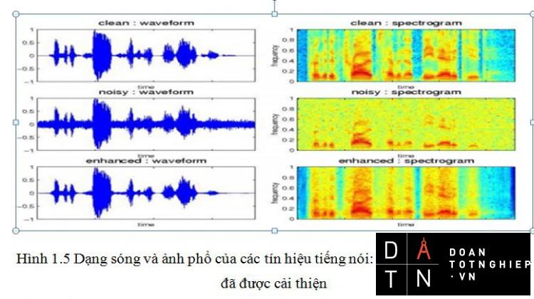 ĐỒ ÁN TỐT NGHIỆP ĐIỆN TỬ Nâng cao chất lượng tín hiệu tiếng nói sử dụng bộ lọc Kalman