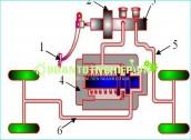 Phân tích cơ sở lý thuyết, đặc điểm cấu tạo và mô phỏng hoạt động của hệ thống phanh có điều hòa lực phanh của ôtô